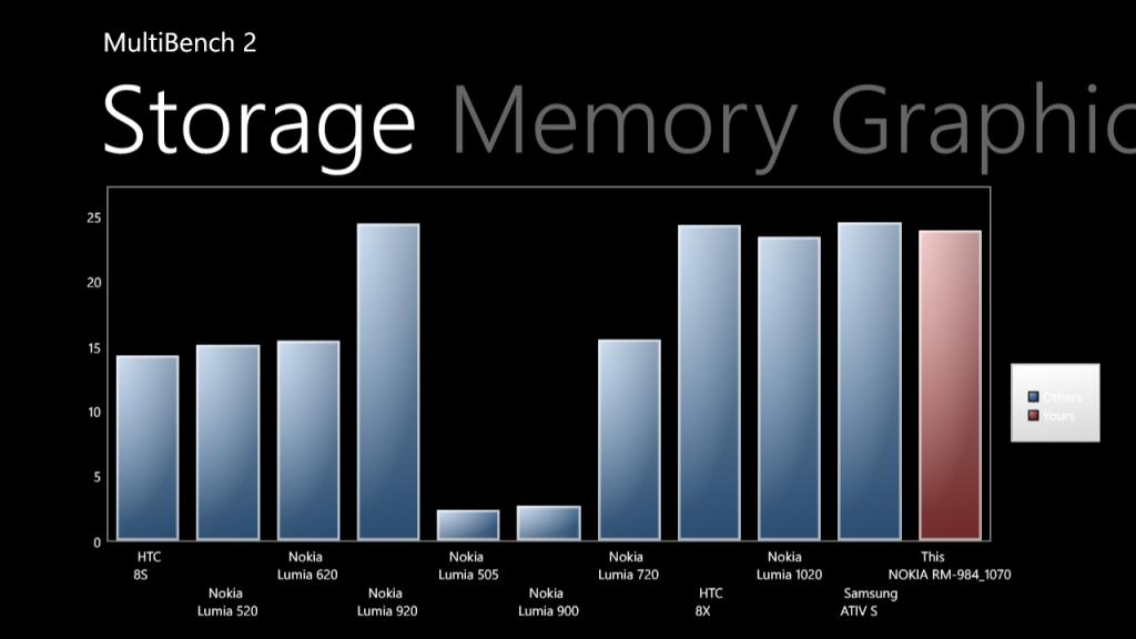 19.Poza Lumia 830 MultiBench v2