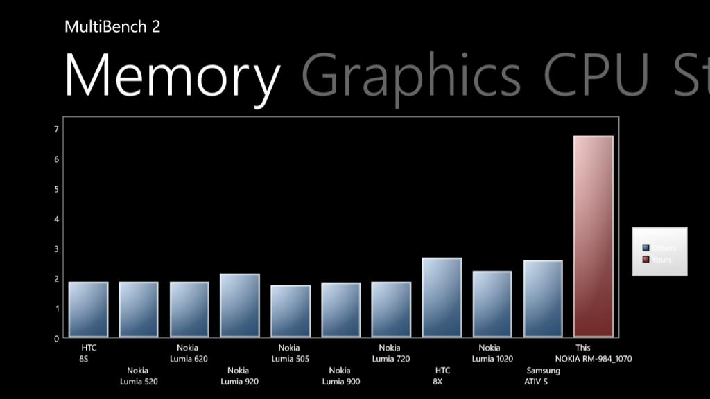 20.Poza Lumia 830 MultiBench v3